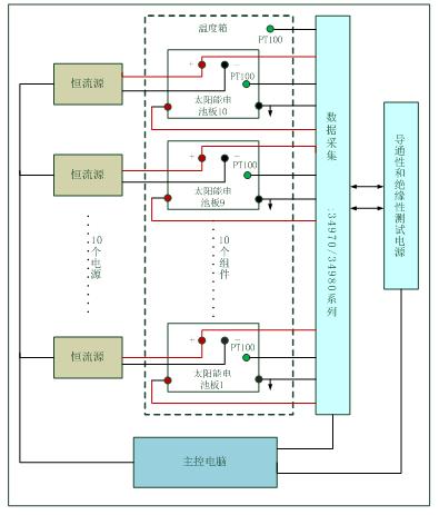 光伏组件通电连续性测试系统解决方案